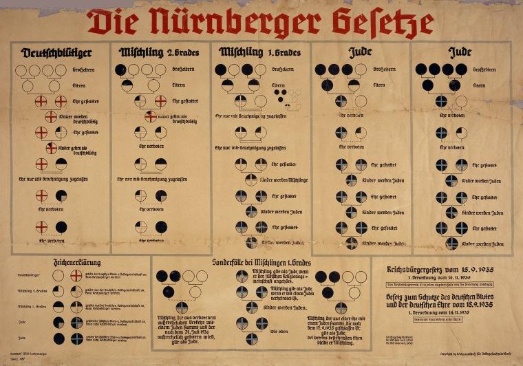 Nuremberg_laws_Racial_Chart.jpg